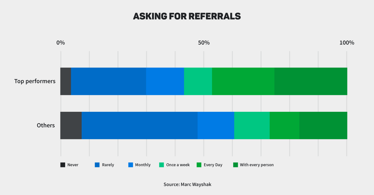 Managing sales activities: asking for referrals