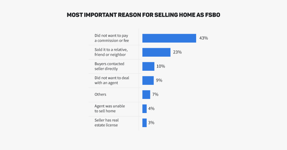 real estate selling home fsbo