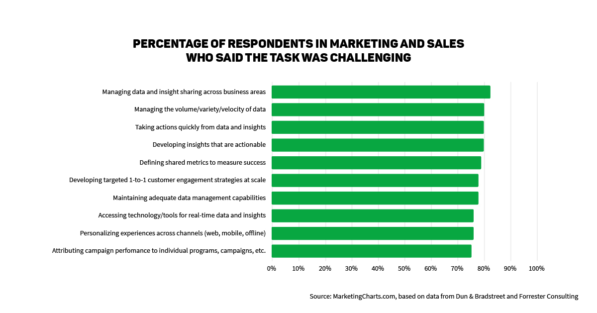 Sales objectives chart